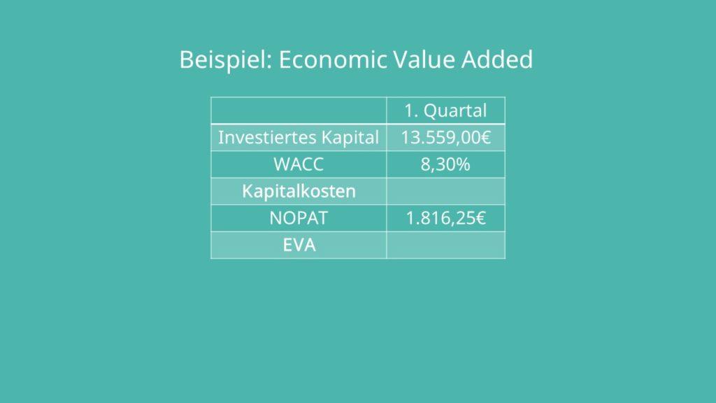 Economic Value Added EVA Beispiel