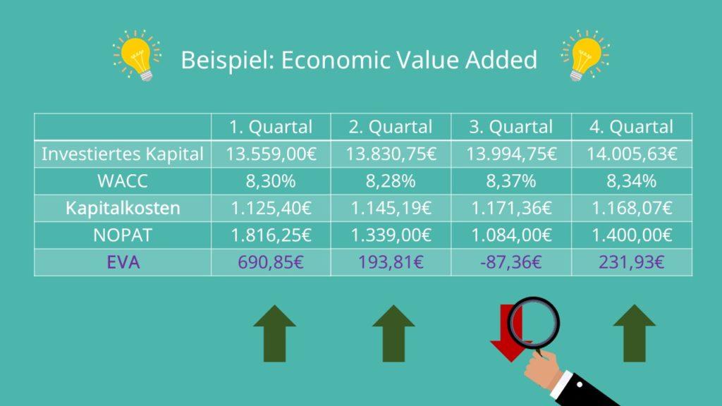 Economic Value Added Beispiel EVA
