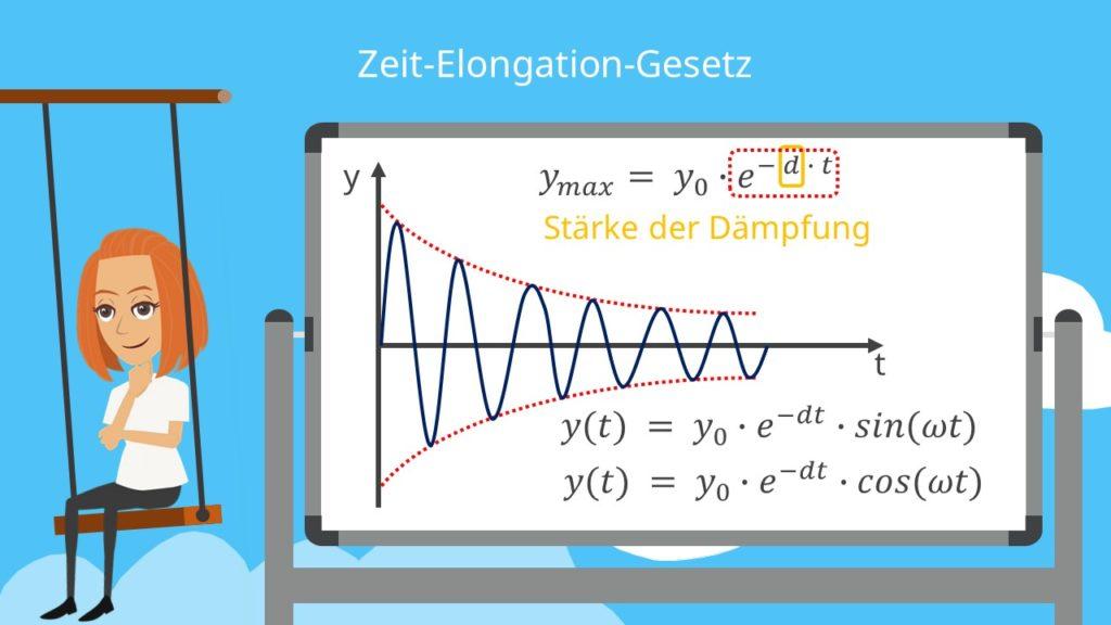 Zeit Elongations Gesetz, Dämpfung, Zeit Elongation, gedämpfte harmonische Schwingung, Bewewgungsgleichung