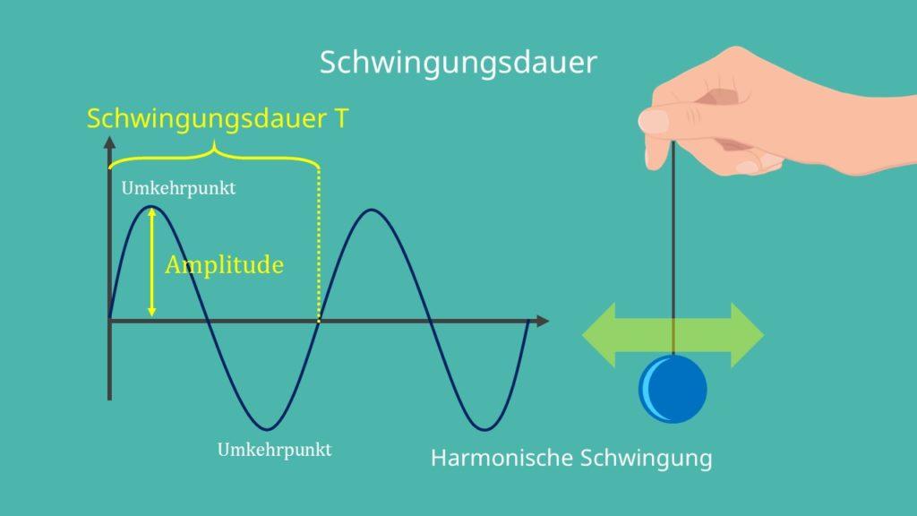 Harmonische schwingung ist was Grundbegriffe zu