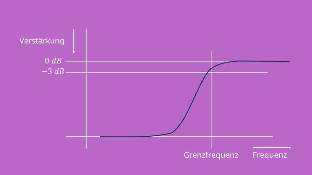 Hochpass erster Ordnung, Hochpassfilter, Kondensator, Widerstand, Reihenschaltung, Grenzfrequenz, Amplitudengang