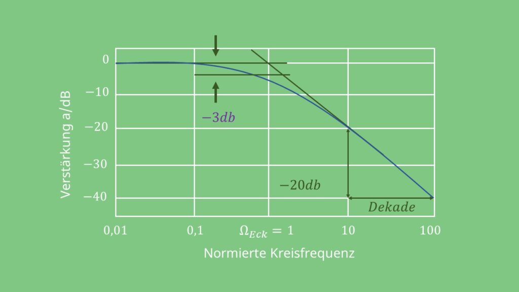 Tiefpass erster Ordnung, Tiefpassfilter, Kondensator, Widerstand, Reihenschaltung, Grenzfrequenz, Amplitudengang