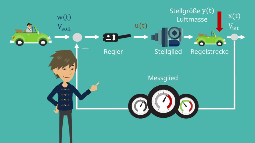 Regelkreis Beispiel Tempomat Regler Stellglied Stellgröße Regelstrecke Messglied