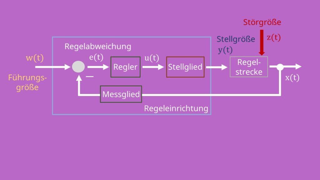 Blockschaltbild mit Regelstrecke, Störgröße, Regelgröße und Messglied