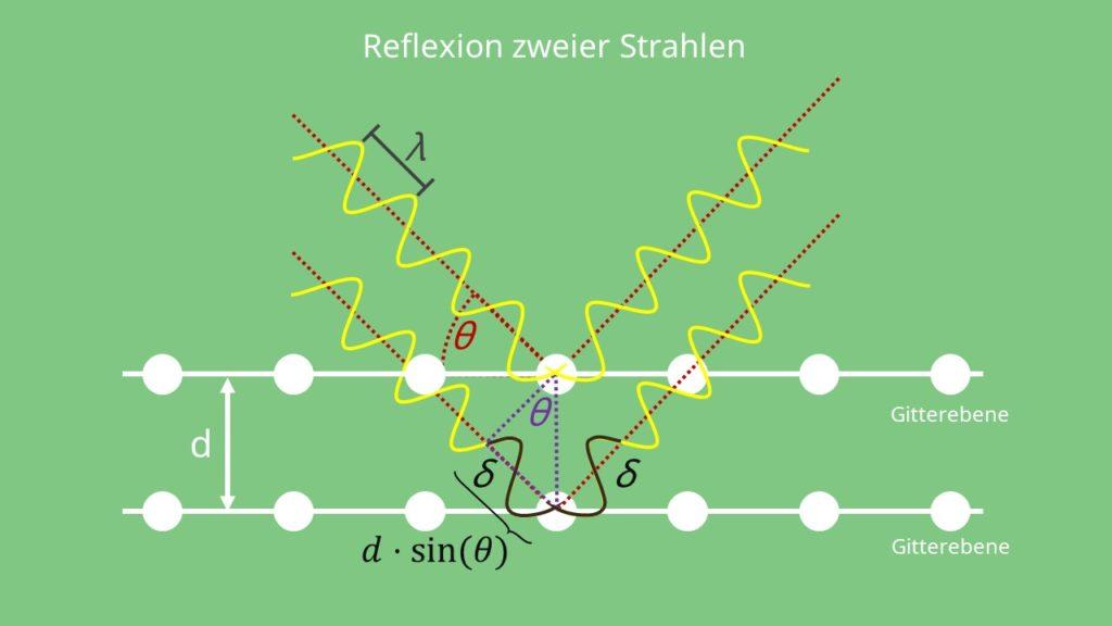 Bragg Gleichung, Wellenlänge, Gitterebene, Gangunterschied, Kristallebenen, Kristallstruktur, Reflexion, Lichtreflexion