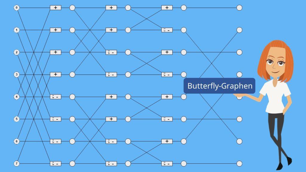 Butterfly-Graphen Schmetterlings Graphen FFT Fast Fourier Transformation FFT einfach erklärt