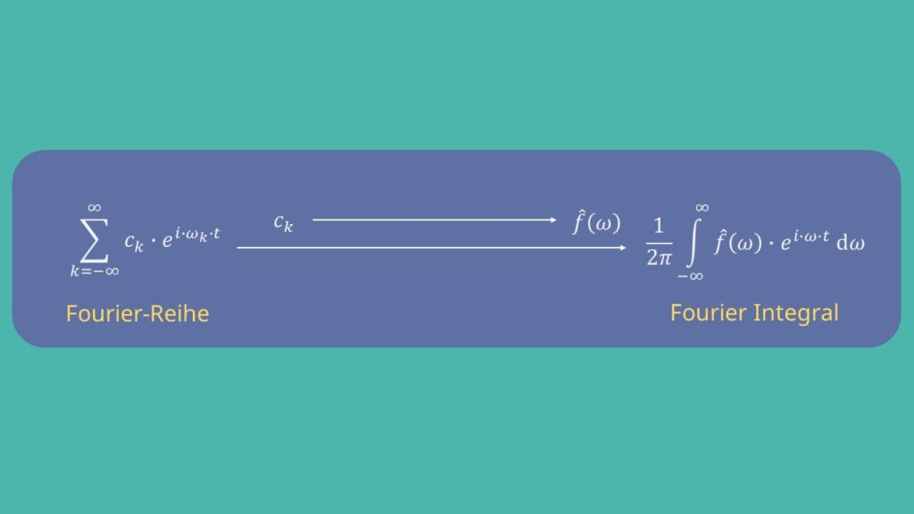 Fourier-Reihe, Fourier-Integral, Fourier-Transformation