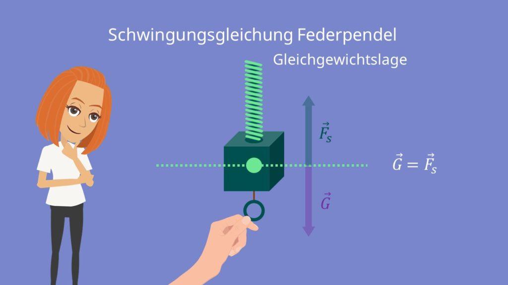 Federpendel, Schwingungsgleichung, Gleichgewichtslage, Schwerkraft, Federkraft, Federkonstante, Schraubenfeder