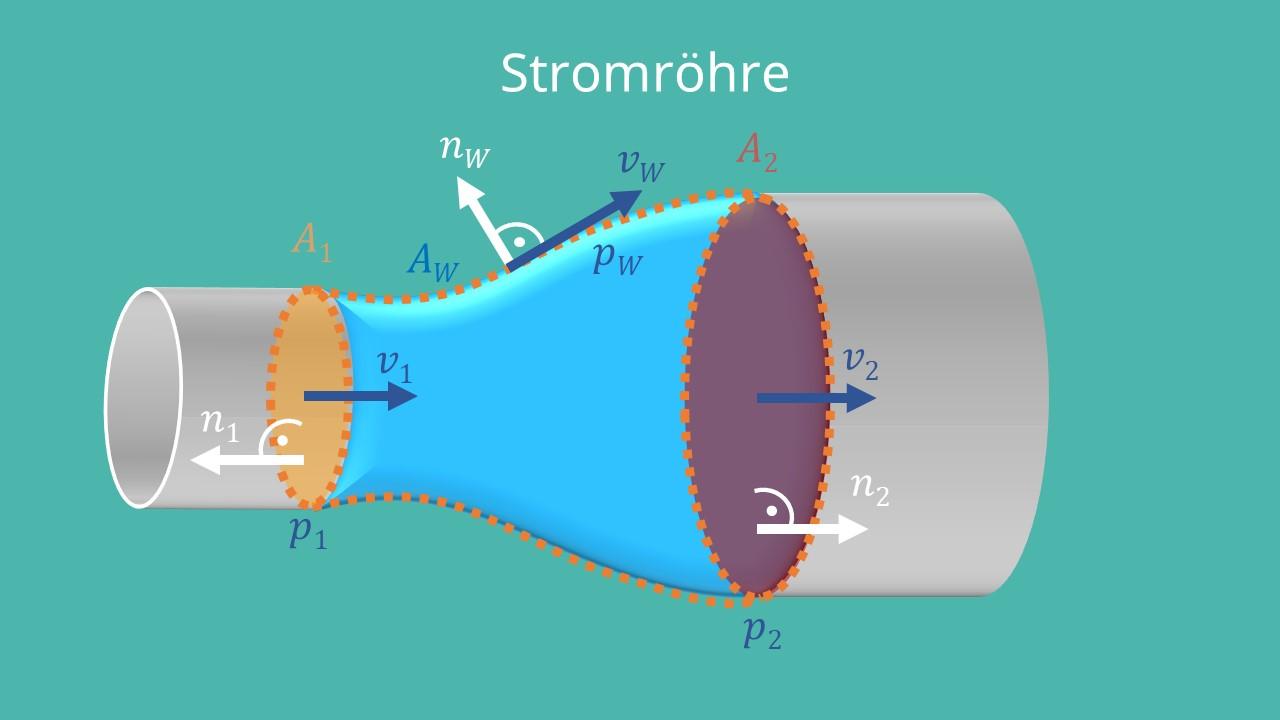 Normalvektoren, Impulssatz