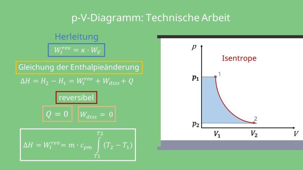 Isentrope Zustandsänderung, Enthalpieänderung, reversibel, p-V-Diagramm