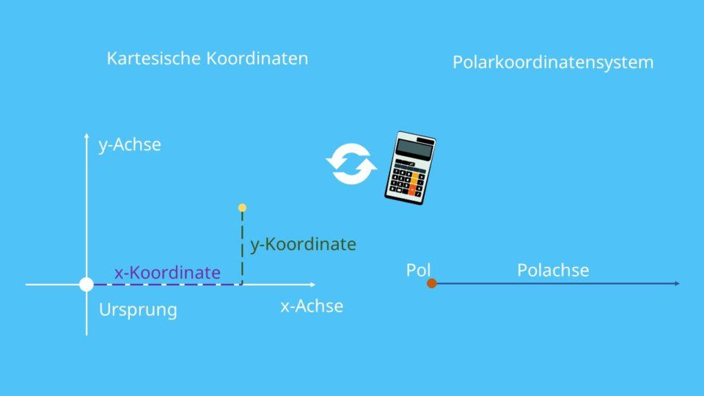 Kartesische Koordinaten umrechnen Polarkoordinatensystem Polachse Polarkoordinaten