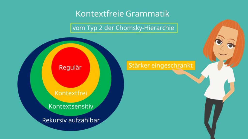Kontextfreie Grammatik