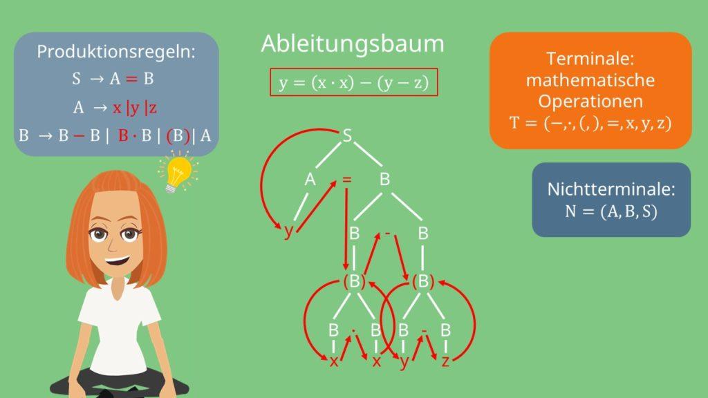 Kontextfreie Grammatik Ableitungsbaum