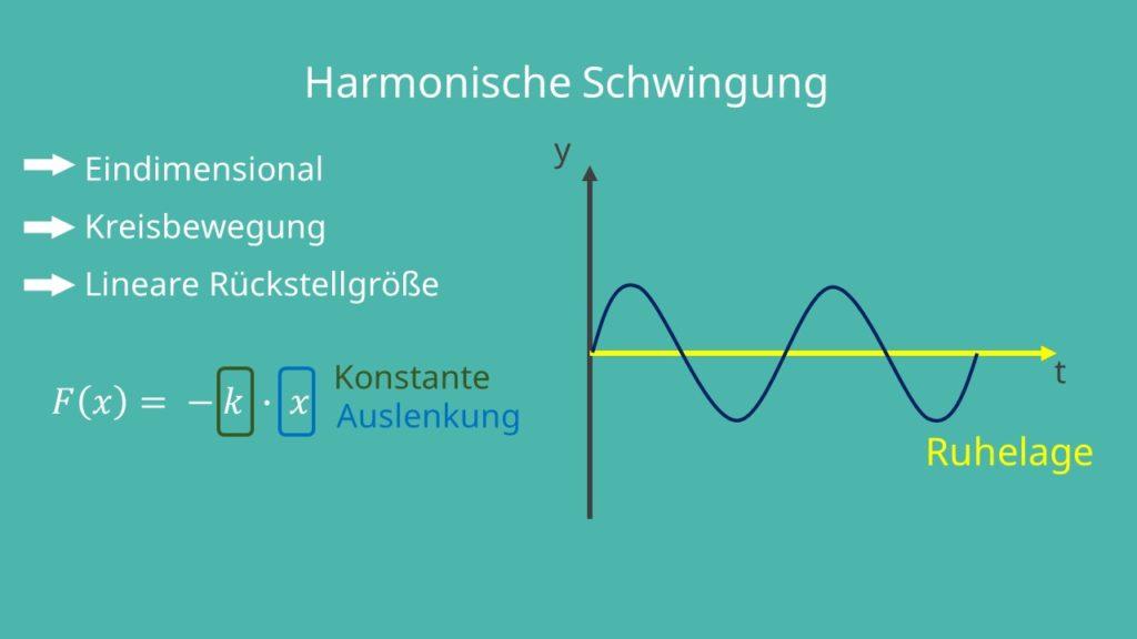 Eindimensional, Kreisbewegung, Auslenkung, lineare Rückstellung, Ruhelage, Oszillator, harmonischer Oszillator, harmonische Schwingung