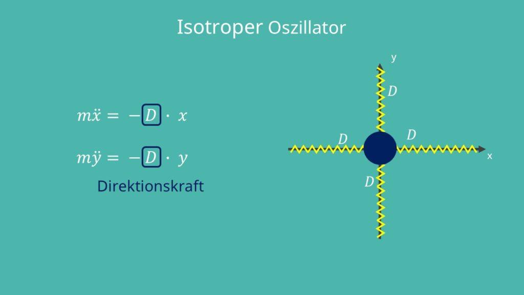 Direktionskraft, Oszillator, Bewegungsgleichung, isotroper Oszillator, Auslenkung, isotrope Schwingung