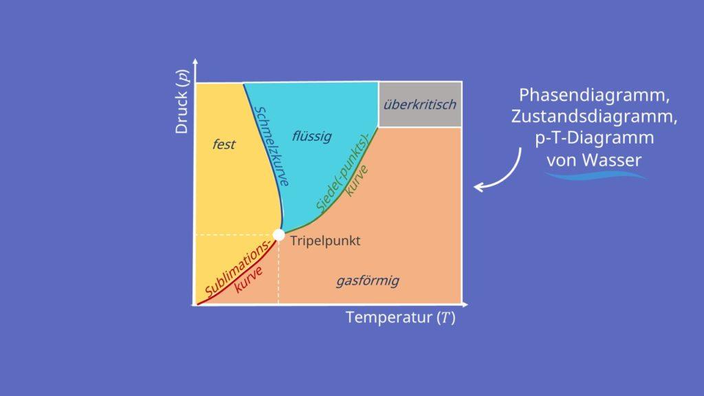 Phasendiagramm Wasser Zustandsdiagramm p-T-Diagramm