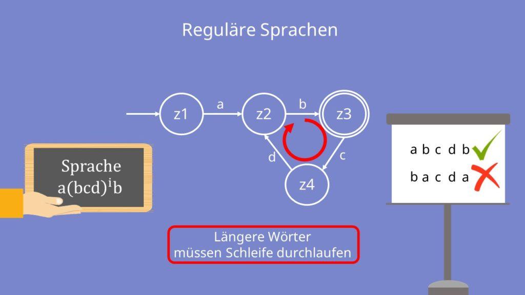 Pumping Lemma Reguläre Sprache
