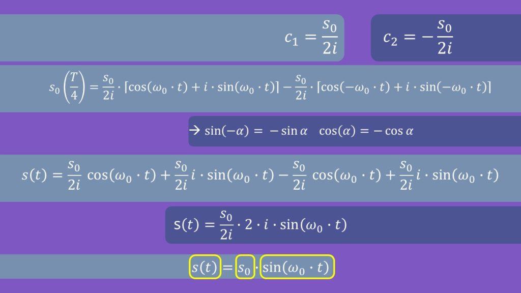 Schwingungsgleichung, Federpendel, Auslenkung, Amplitude, Elongation, Eigenfrequenz, Zeit, Schwingung, Feder