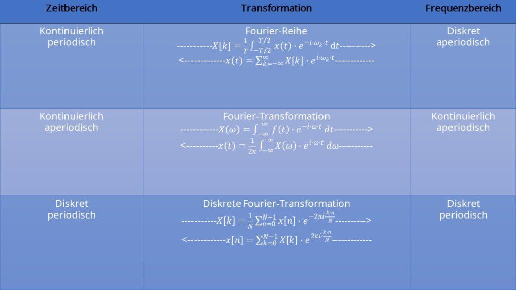 Überblick Fourier Analysis