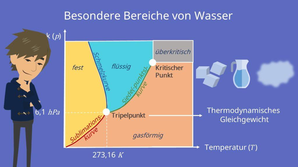 Tripelpunkt Wasser Thermodynamisches Gleichgewicht Sublimationskurve Siedepunktskurve Schmelzkurve überkritischer Bereich