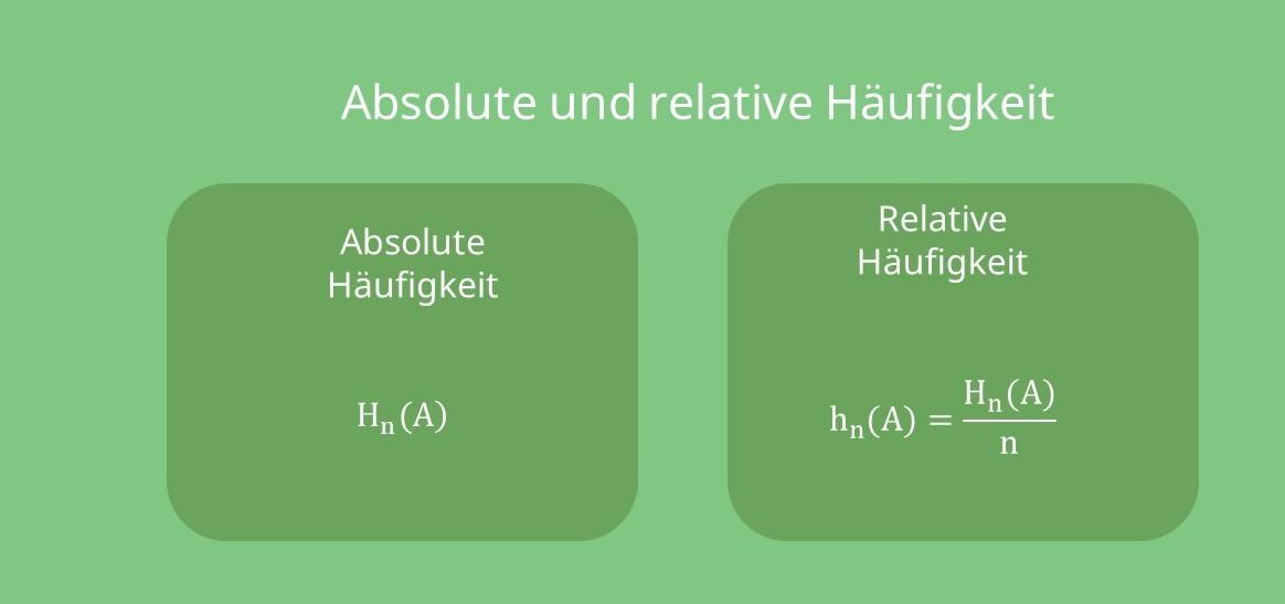 Absolute und relative Häufigkeit, Absolute und relative Häufigkeit Bild, Absolute und relative Häufigkeit Bild