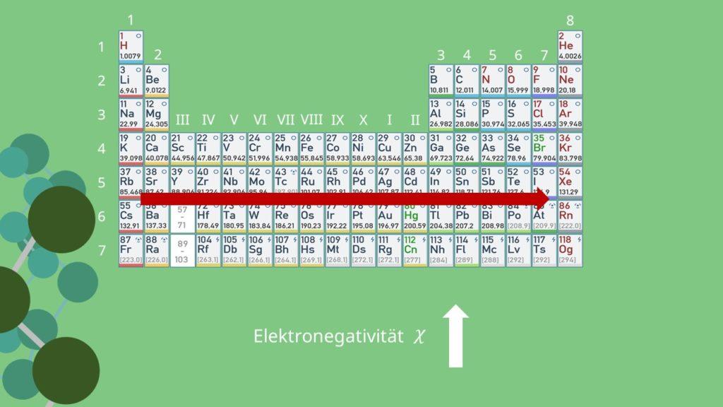 Elektronegativität, Pauling, Mulliken, Periodensystem