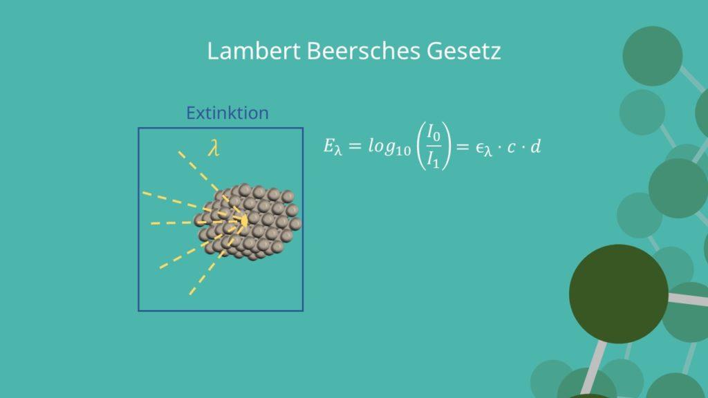 Lambert beersches Gesetz, Extinktion