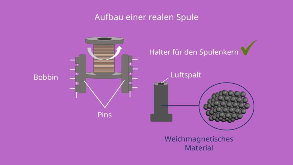 Aufbau einer Spule, Induktivität, Spule, Bobbin, Pins, Spulenkern, Draht, Litze