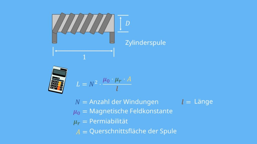 Zylinderspule, Induktivität, Durchmesser, Permiabilität, Querschnittsflächen Spule