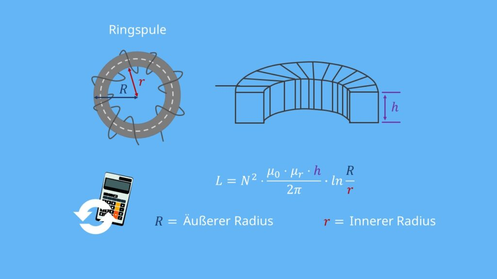 Ringspule, Induktivität, Durchmesser, Permiabilität, Querschnittsflächen Spule, Toroidspule