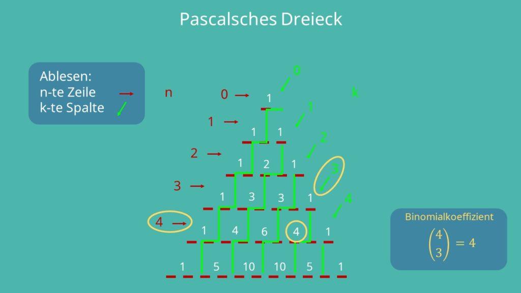 Pascalsches Dreieck Binomialkoeffizient, Binomialkoeffizient Pascalsches Dreieck