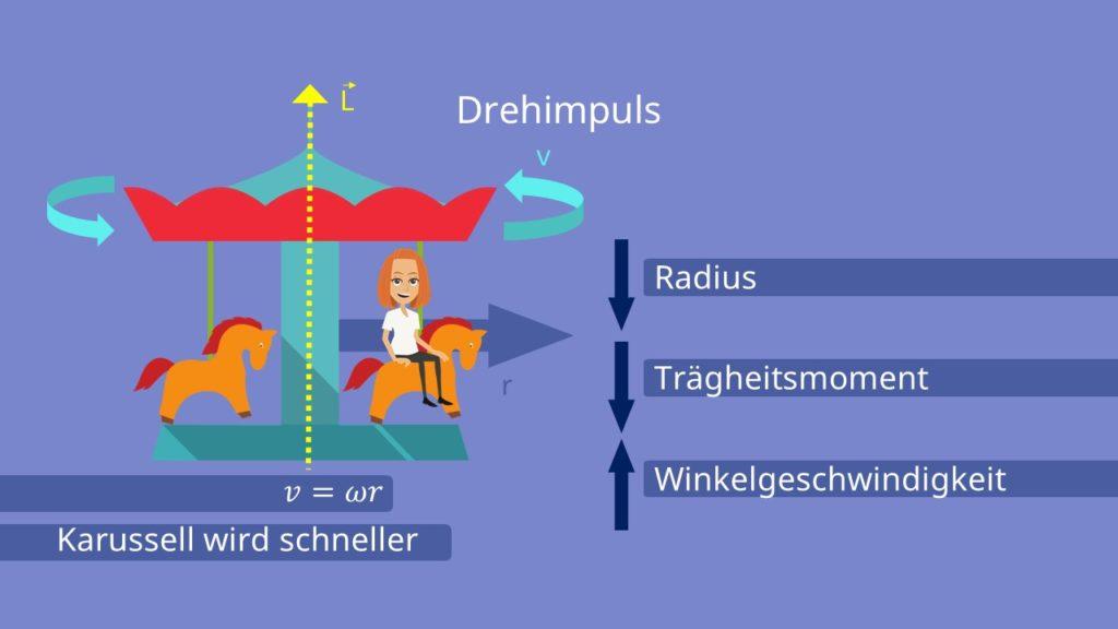 Drehimpuls berechnen, Drehimpuls, Drehimpulserhaltung, Winkelgeschwindigkeit, Radius, Trägheitsmoment, Drehgeschwindigkeit