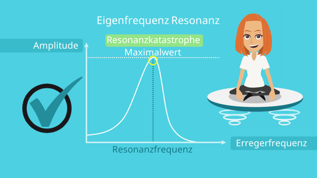 Eigenfrequenz, Resonanzkatastrophe, Amplitude, Schwingung, Erregerfrequenz, Resonanz