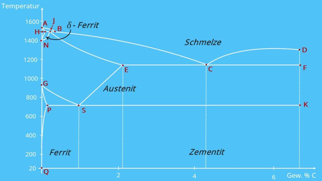 Eisen Kohlenstoff Diagramm, Ferrit , Schmelze, Austenit, Zementit, delta Ferrit, alpha Ferrit, Eutektikum, Peritektikum