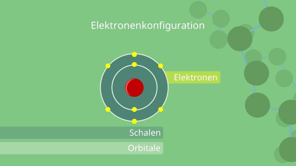 Atommodell, Bohr, Orbitale, Elektronenkonfiguration, Schalen