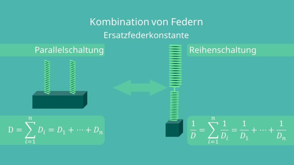Federkombination, Parallelschaltung, Reihenschaltung, Federpendel, harmonische Schwingung, Erstzfederkonstante