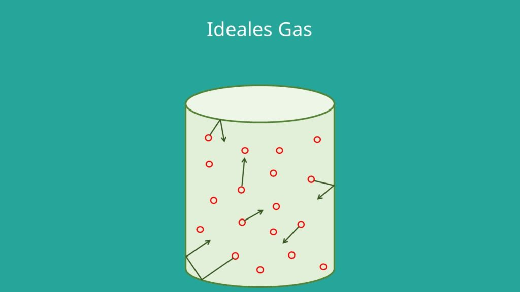 Gaskonstante, ideales Gas, universelle Gaskonstante, allgemeine Gaskonstante, spezifische Gaskonstante