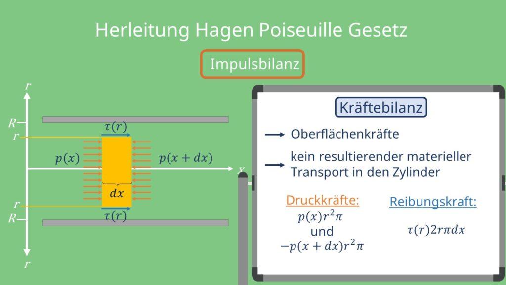 Hagen Poiseuille Gesetz, Impulsbilanz, Kräftebilanz