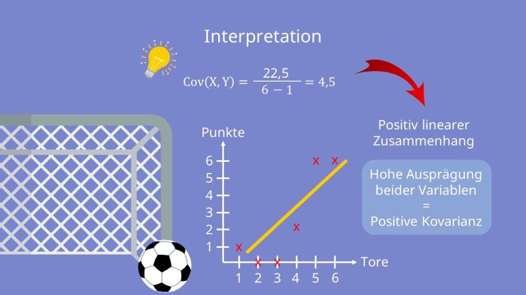 Kovarianz Interpretation, Positive Kovarianz