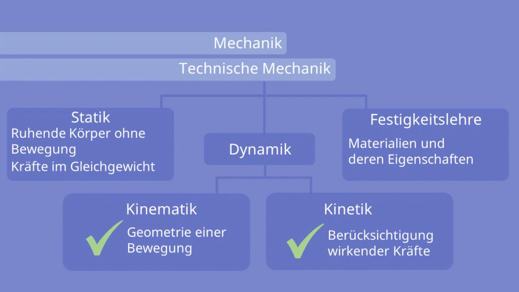Kinematik, Mechanik, technische Mechanik, Kinetik, Dynamik, Statik, Festigkeitslehre, ruhender Körper, Geometrie, Kraft