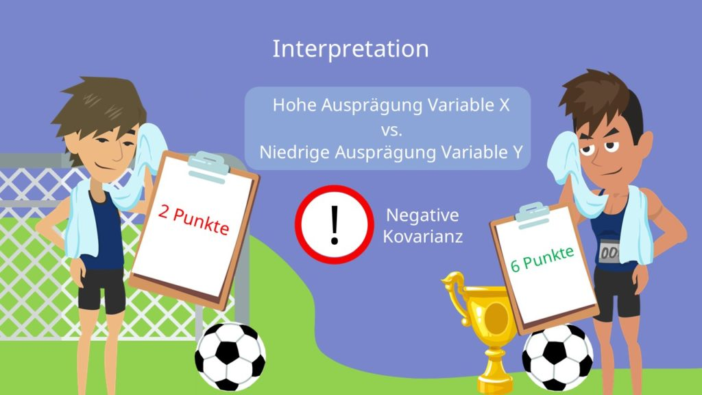 Negative Kovarianz, Kovarianz Interpretation
