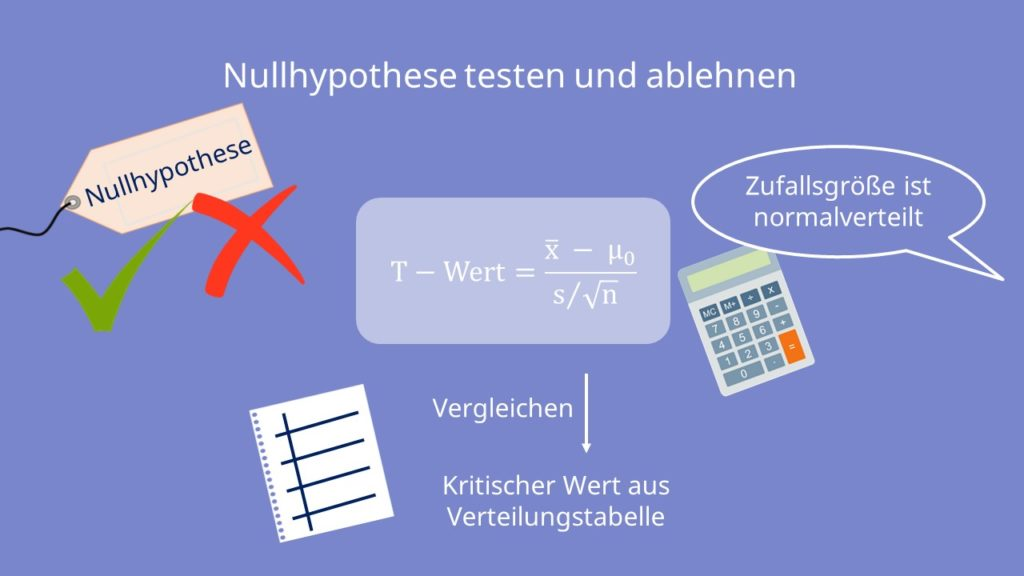 Nullhypothese ablehnen, Nullhypothese testen