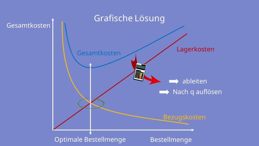 Grafische Lösung optimale Bestellmenge, Gesamtkosten, Bestellmenge, Lagerkosten, optimale Bestellmenge, Bezugskosten