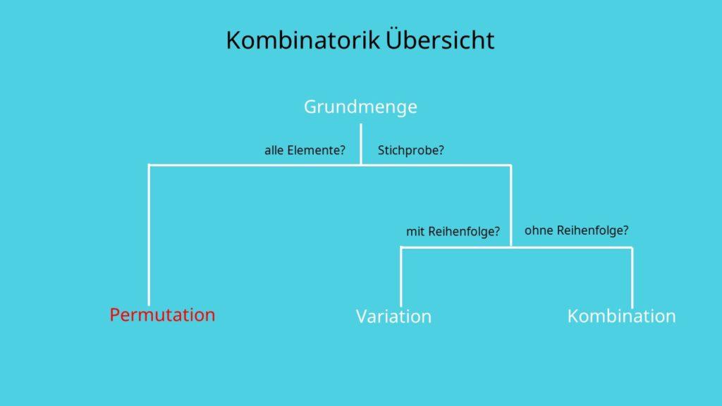 Kombinatorik Permutation, alle Elemente, mit Wiederholung, ohne Wiederholung, Anordnung