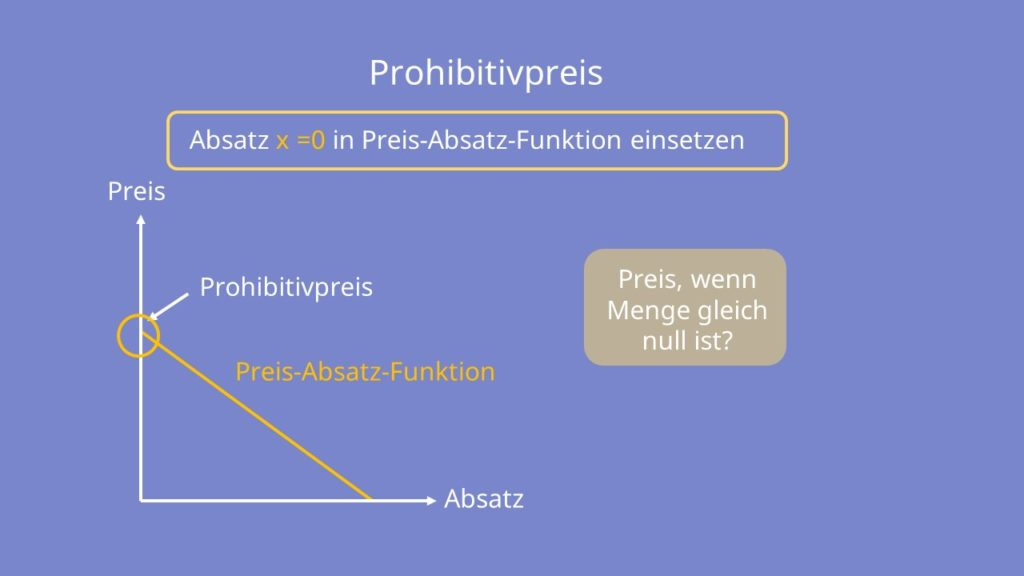 Prohibitivpreis, Prohibitivpreis berechnen, grafisch bestimmen