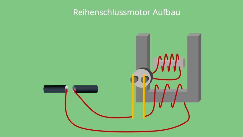 Reihenschlussmotor Aufbau Reihenschaltung von Ankerkreis und Erregerkreis