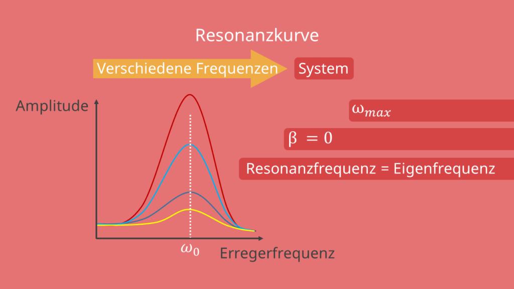 Frequenzen, Resonanzkurve, Resonanzfrequenz, Amplitude, Erregerfrequenz, schwingungsfähiges System