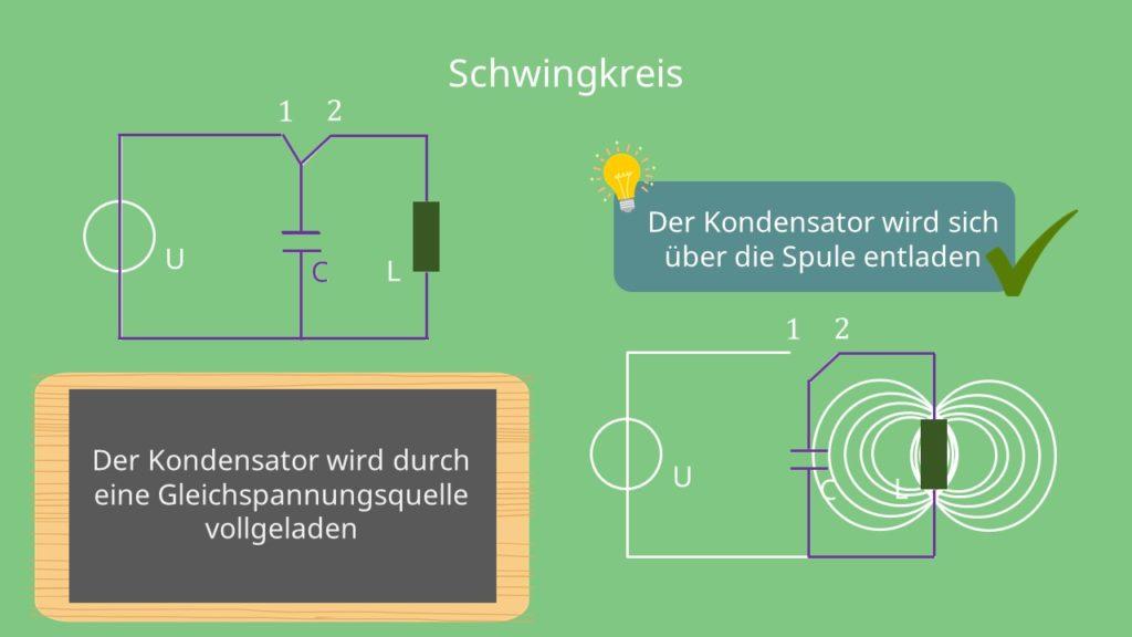 Schwingkreis, elektromagnetischer Schwingkreis, Kondensator, Spule