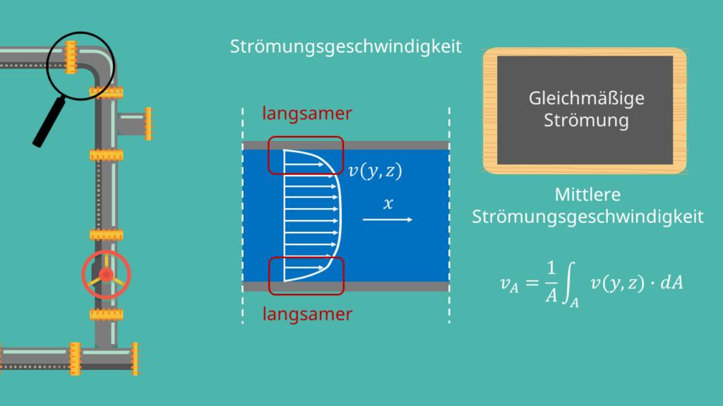 Strömungsgeschwindigkeit, gleichmäßige Strömung, mittlere Strömungsgeschwindigkeit, Volumenstrom, Volumeneinheit, Fläche