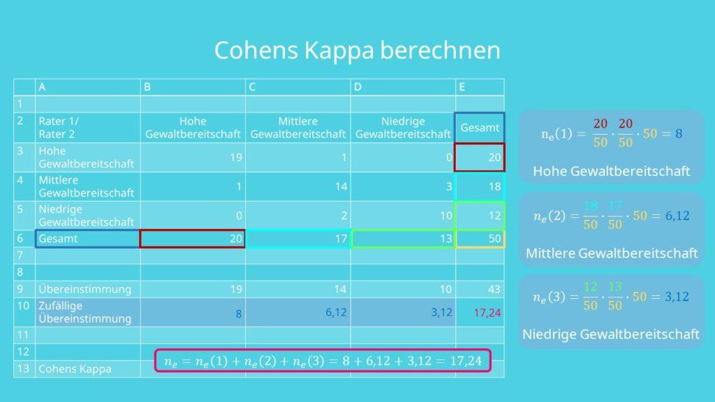 Interrater Reliabilität berechnen, Cohens Kappa berechnen, Cohens Kappa Tabelle